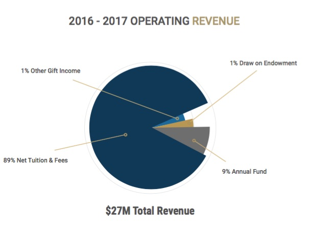 Annual Report of Donors - King School